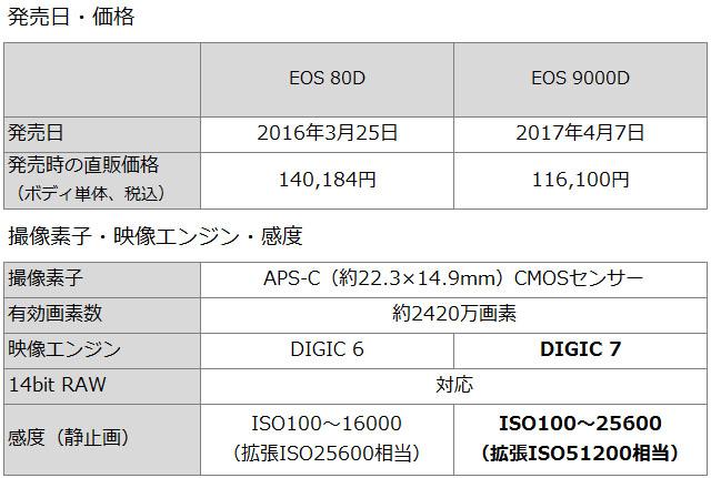 発売日・価格、撮像素子・映像エンジン・感度