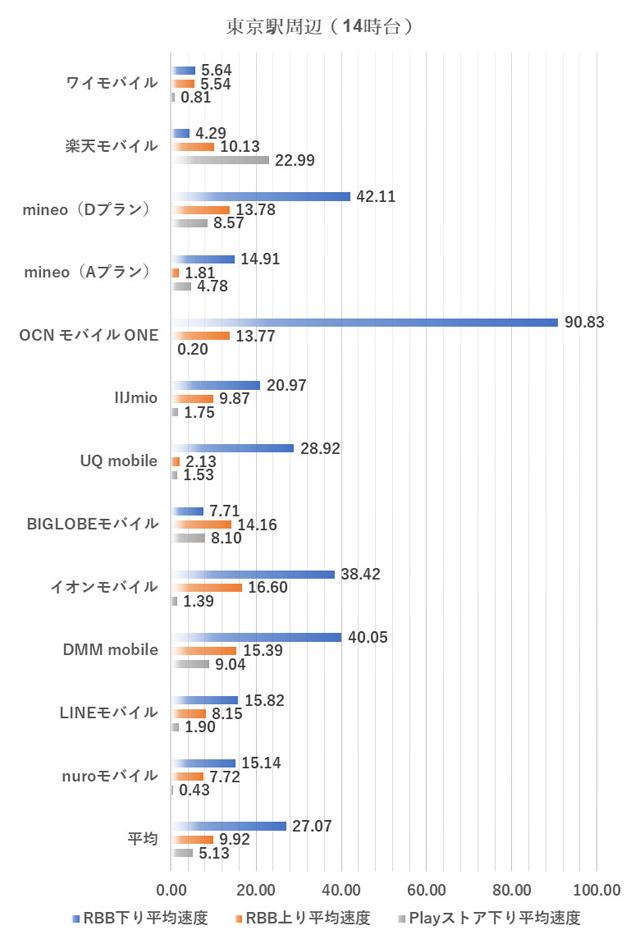 東京駅周辺における14時台の測定結果(2018年9月5日実施)
