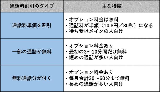 通話料割引サービスのタイプと主な特徴
