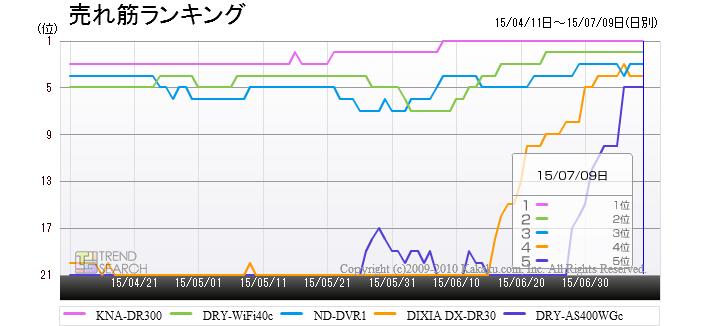 「ドライブレコーダー」カテゴリーにおける売れ筋上位5製品のランキング推移
