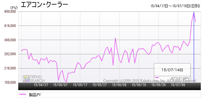 「エアコン・クーラー」カテゴリーのアクセス推移(過去3か月)
