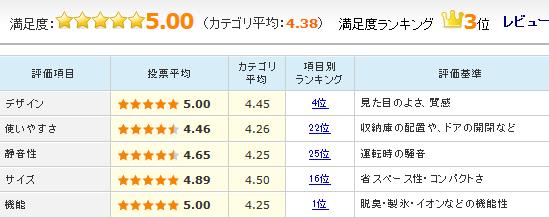 「NR-F510PV」のユーザーレビュー評価
