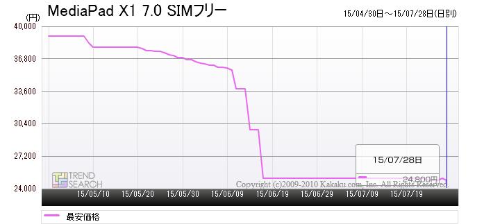 「MediaPad X1 7.0 SIMフリー」の最安価格推移