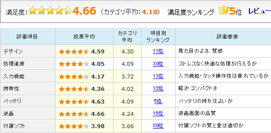 「MediaPad X1 7.0 SIMフリー」のユーザーレビュー評価