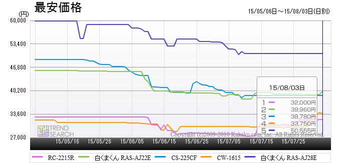 「エアコン・クーラー」カテゴリーにおける売れ筋ランキング上位5製品の最安価格推移