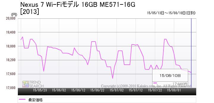 「Nexus 7 Wi-Fiモデル 16GB」(2013)の最安価格推移