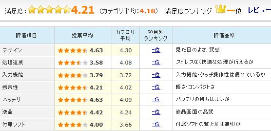 「MediaPad M1 8.0 LTEモデル SIMフリー」のユーザーレビュー評価