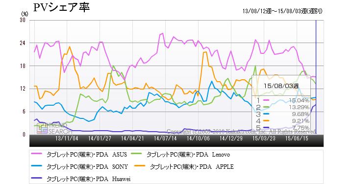 「タブレットPC(端末)・PDA」カテゴリーにおける大手メーカー5社のPVシェア率推移