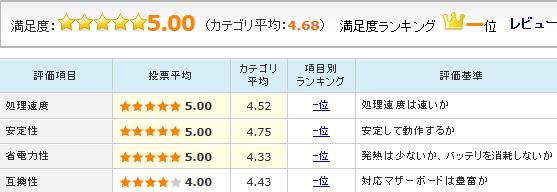 「Core i7-6700K」のユーザーレビュー評価