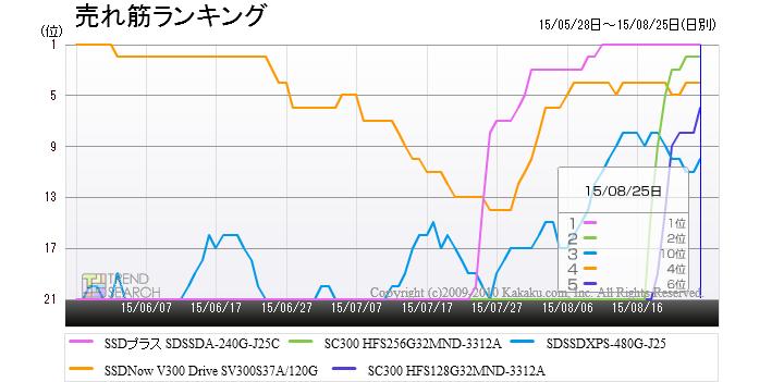 「SSD」カテゴリーにおける売れ筋上位5製品のランキング推移