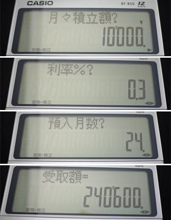 月々1万円を上記の条件で計算すると、24万600円! 利息はたった600円でした