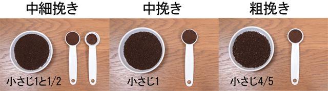 プロペラ式「セレクトグラインド」の微粉量
