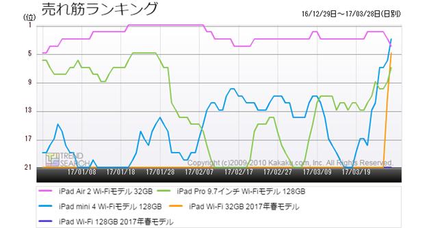 図4:「iPad」シリーズ主要5モデルの売れ筋ランキング推移(過去3か月)
