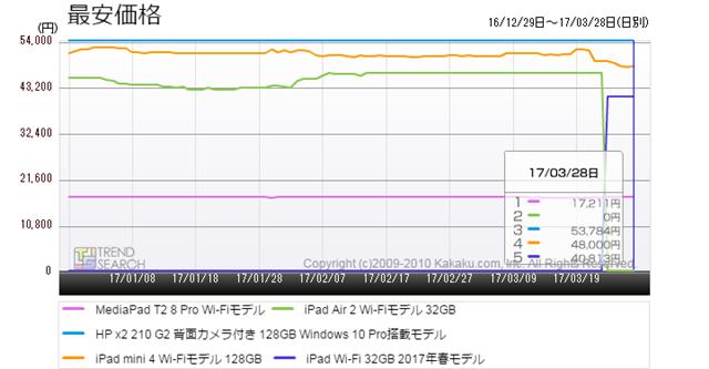 図7:「タブレットPC」カテゴリー売れ筋ランキング上位5モデルの最安価格推移(過去3か月)
