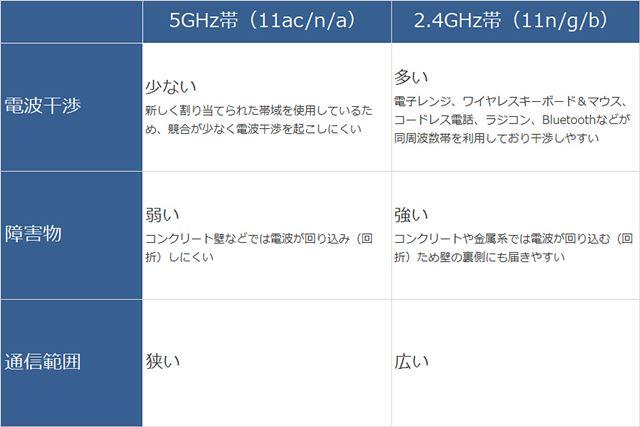 表2 無線LANで使う電波2.4GHzと5GHzの各周波数特性の違い