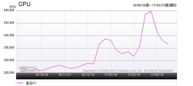 図1:価格.com「CPU」カテゴリーのアクセス推移(過去6か月)