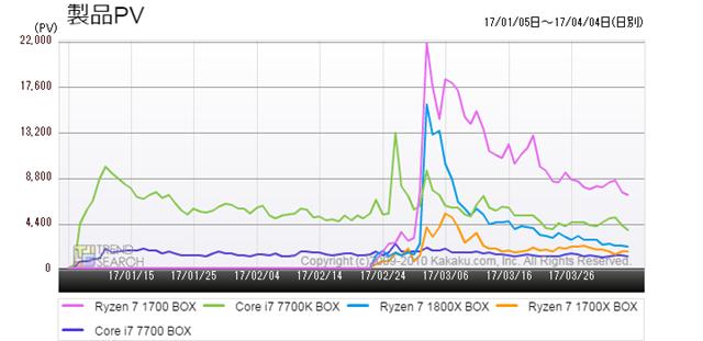 図3:「CPU」カテゴリーにおける人気5製品のアクセス推移(過去3か月)