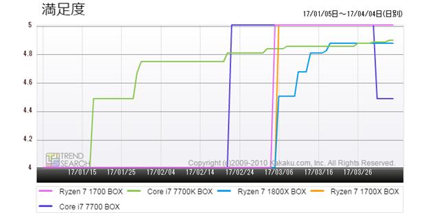 図5:「CPU」カテゴリーにおける人気5製品の満足度推移(過去3か月)