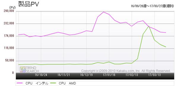 図2:価格.com「CPU」カテゴリーのメーカー別アクセス推移(過去6か月)