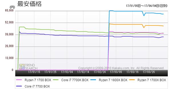 図6:「CPU」カテゴリーにおける人気5製品の最安価格推移(過去3か月)