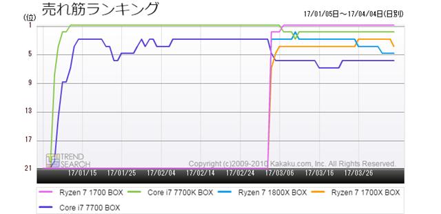 図4:「CPU」カテゴリーにおける人気5製品の売れ筋ランキング推移(過去3か月)
