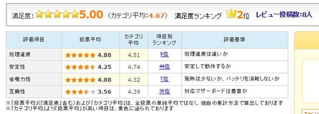 図7:AMD「Ryzen 7 1700」のユーザー評価(2017年4月5日時点)