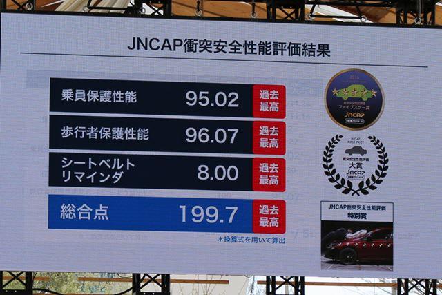 自動車アセスメント「JNCAP」の総合点は過去最高となる199.7点。これは、2013年度以来3年ぶりの更新値だ
