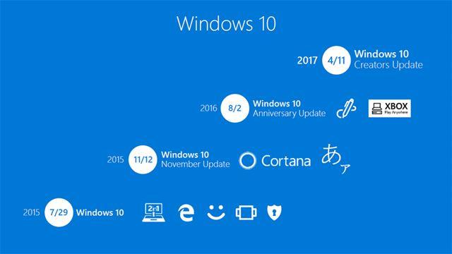 Windows 10のアップデートの歴史。リリースからすでに2年が経過しようとしている