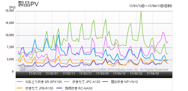 図4:「炊飯器」カテゴリーにおける、人気5製品のアクセス数推移(過去3か月)