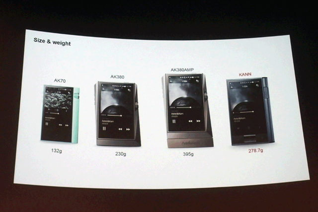 AKシリーズの本体サイズと重量を比較したスライド