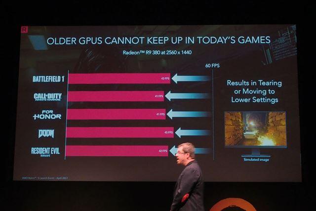 2年以上前のGPUを搭載したビデオカードでは、最新ゲームタイトルの多くで60FPSを下回るという