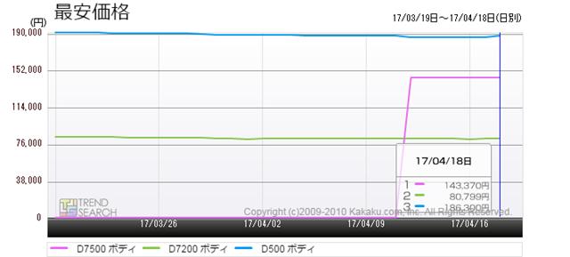 図1:「D7500」「D500」「D7200」の最安価格推移(過去1か月)