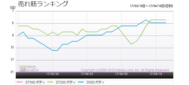 図3:「D7500」「D500」「D7200」の売れ筋ランキング推移(過去3か月)