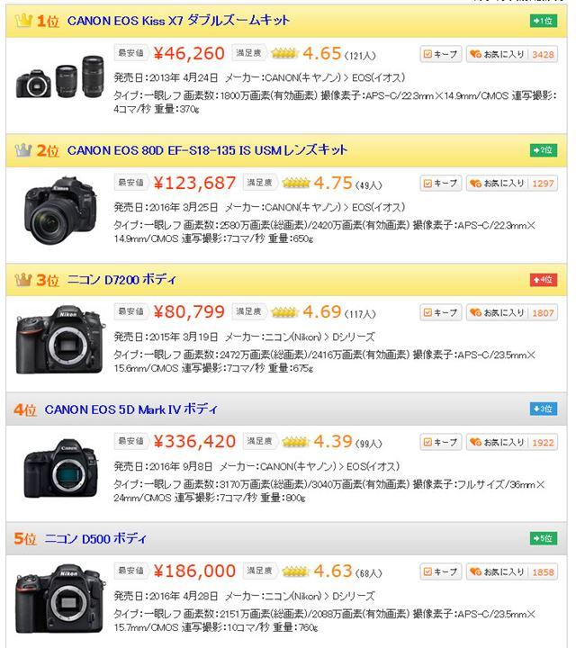図6:「デジタル一眼カメラ」カテゴリーにおける売れ筋ランキングトップ5(2017年4月19日時点)