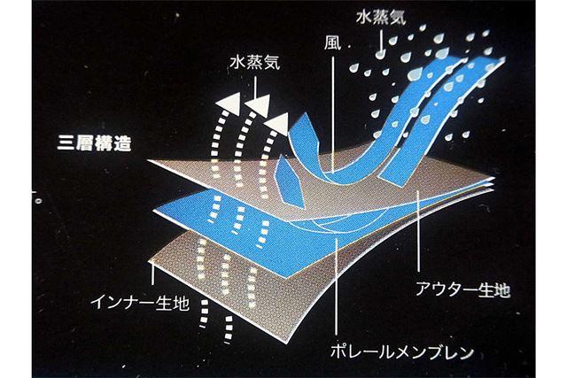 これが三層構造の仕組み。パッケージのイラストを撮影しました