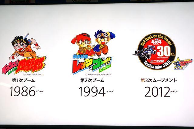 マンガ「ダッシュ!四駆郎」が第1次ブームを、マンガ「爆走兄弟レッツ&ゴー!!」が第2次ブームを支えました