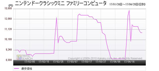 図6:「ニンテンドークラシックミニ ファミリーコンピュータ」の最安価格推移(過去3か月)