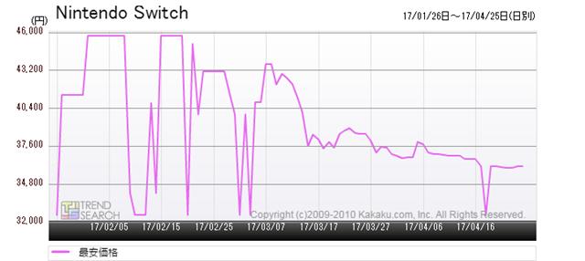 図3:「Nintendo Switch」の最安価格推移(過去3か月)
