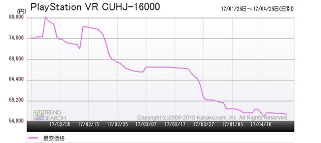 図5:「PlayStation VR CUHJ-16000」の最安価格推移(過去3か月)