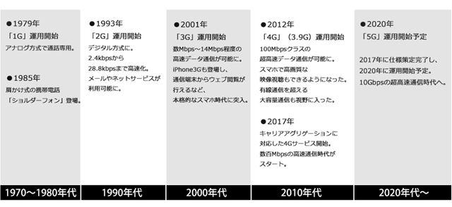 携帯通信の歴史をまとめてみると、大体10年代ごとに世代交代を経てきている(※画像はクリックで拡大)