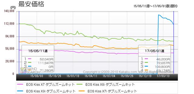 図2:「EOS Kiss」シリーズの最安価格推移比較(過去2年)