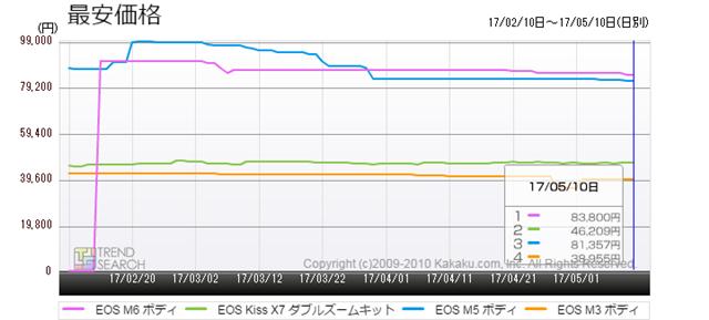 図3:「EOS M」シリーズの最安価格推移比較(過去3か月)