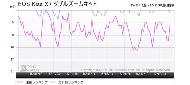 図1:「EOS Kiss X7 ダブルズームキット」の売れ筋・注目ランキング推移(過去2年間)