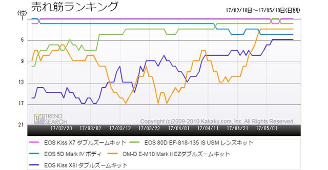 図4:「デジタル一眼カメラ」カテゴリーにおける人気モデルの売れ筋ランキング推移(過去3か月)