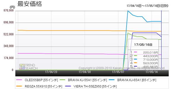 図4:有機ELテレビ・人気5製品の最安価格推移(過去1か月)