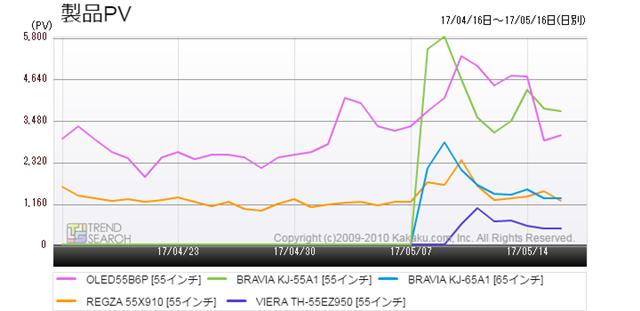図3:有機ELテレビ・人気5製品のアクセス推移(過去1か月)