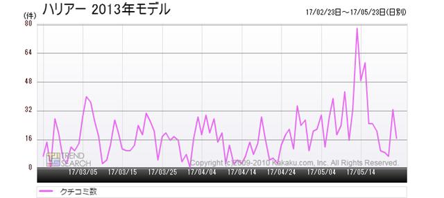 図3:「ハリアー 2013年モデル」のクチコミ投稿数推移(過去3か月)