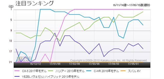 図1:「自動車」カテゴリーにおける、主要SUV車種の人気ランキング推移(過去6か月)