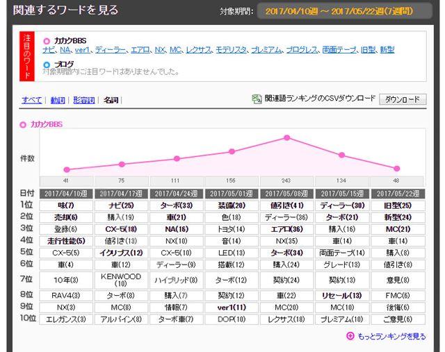 図4:「ハリアー 2013年モデル」のクチコミ頻出ワード(過去6週間)