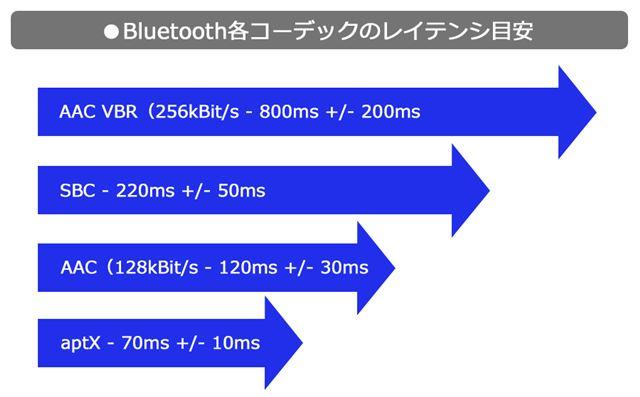 SBC、AAC、aptX、コーデック各種のレイテンシ(遅延時間)目安イメージ